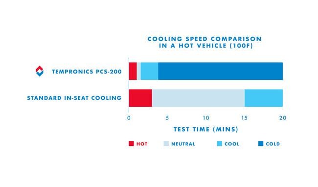 Cooling speed comparison in a hot vehicle