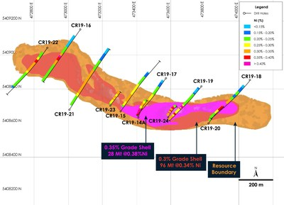 Figure 2 – Crawford Nickel-Cobalt Sulphide Project, Mineral Resource model showing Higher Grade Zone (orange) enveloping two grade shells of higher nickel grade (red and purple). (CNW Group/Canada Nickel Company Inc.)