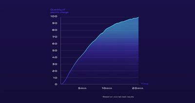 Vivo Super FlashCharge sans fil 60W (PRNewsfoto/Vivo)