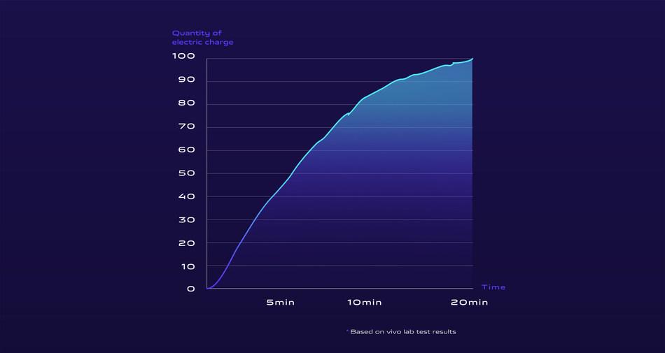 vivo Wireless Super FlashCharge 60W (PRNewsfoto/Vivo)