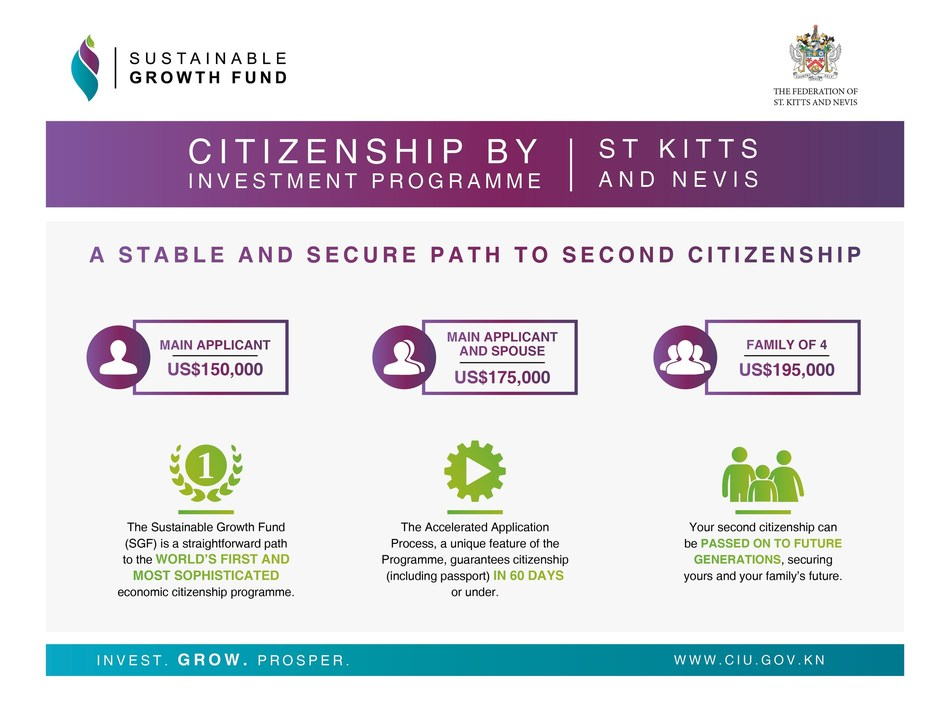 The Sustainable Growth Fund is the fastest and most secure route to second citizenship from St Kitts and Nevis - www.ciu.gov.kn