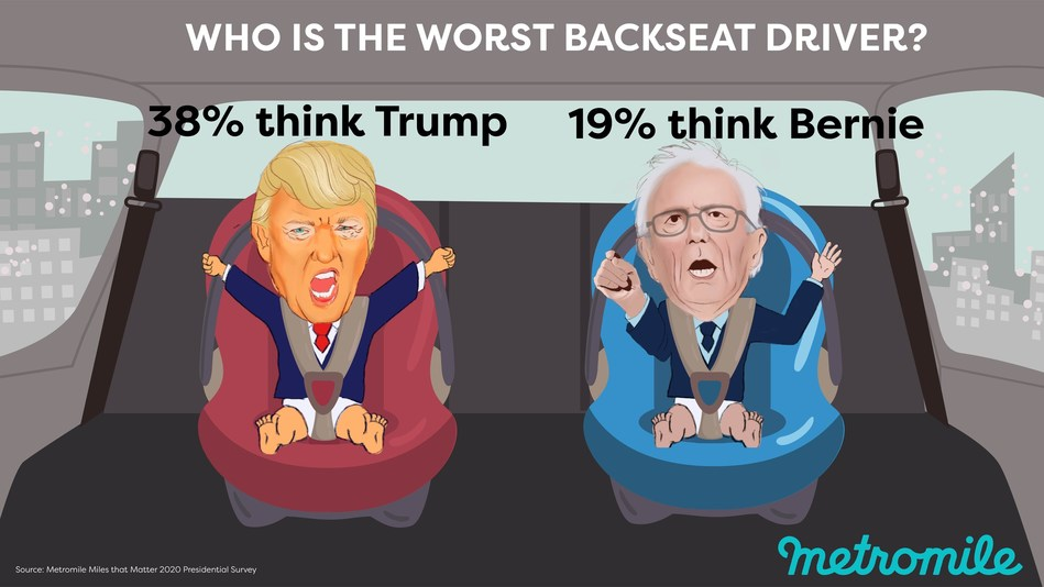 President Donald Trump and Senator Bernie Sanders are the worst backseat drivers, according to a survey of Americans by Metromile, Inc. ahead of the Feb. 29 Democratic primary in South Carolina.