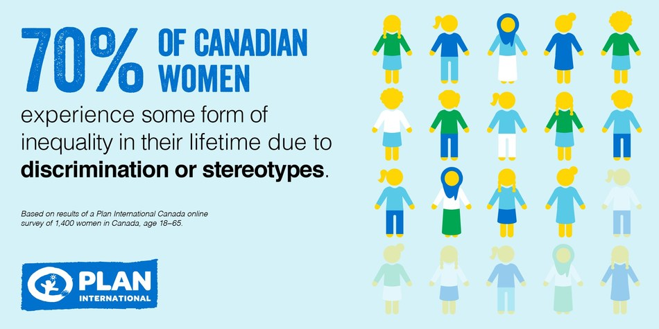 70 per cent of Canadian women experience some form of inequality in their lifetime due to discrimination of stereotypes. (CNW Group/Plan International Canada)