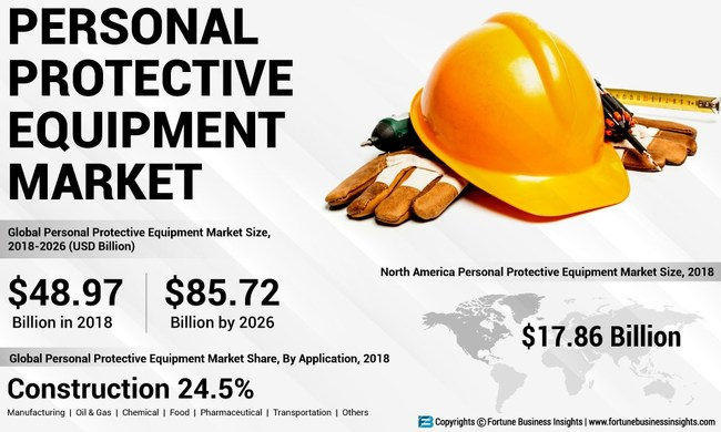 PPE Market Analysis, Insights and Forecast, 2015-2026