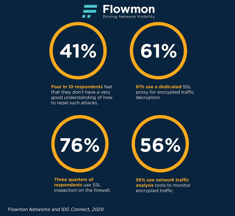Bringing NetOps and SecOps together to address the menace of encrypted network traffic threats; Flowmon and IDG Connect, 2020