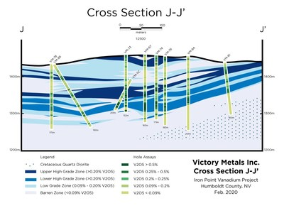 Figure 2. Cross section J-J' showing distribution of vanadium mineralization in relation to the current geologic interpretation. (CNW Group/Victory Metals Inc)