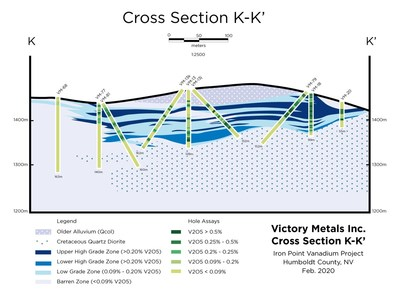 Figure 3. Cross section K-K' showing distribution of vanadium mineralization in relation to the current geologic interpretation. (CNW Group/Victory Metals Inc)