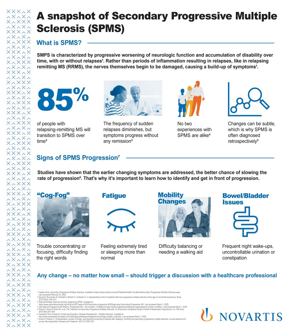 A snapshot of Secondary Progressive Multiple Sclerosis (SPMS) (CNW Group/Novartis Pharmaceuticals Canada Inc.)