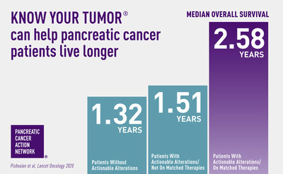 This landmark study found those patients who received matched therapies following molecular profiling of their tumor saw an average overall survival benefit of one year longer than those who did not.