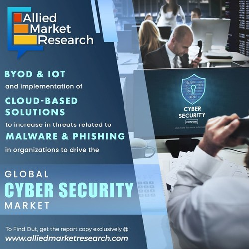 BYOD & IoT enabled solutions to drive the global cyber security market