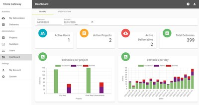 1Spatial Global Statistics Dashboard