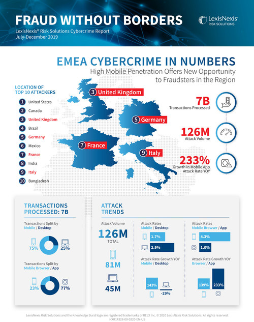 LexisNexis Risk Solutions Cybercrime Report, July - December 2019 Global