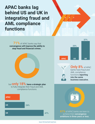 APAC Banks Lag Behind US and UK in Integrating Fraud and AML Compliance Functions