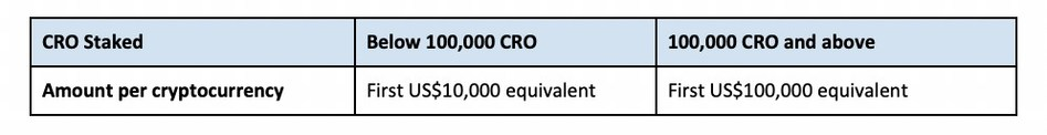 The maximum balance to which the interest is applicable is determined by CRO staking level of users.