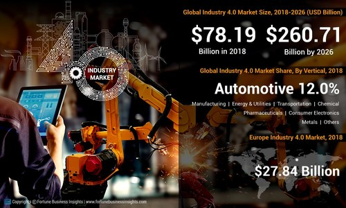 Industry 4.0 Market Analysis, Insights and Forecast, 2015-2026