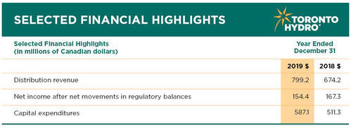 Financial highlights for the year ended December 31, 2019. (CNW Group/Toronto Hydro Corporation)