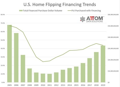 $32.5 Billion In Financed Flips in 2019, Up 21 Percent From 2018 to 13-Year High, According to ATTOM Data Solutions