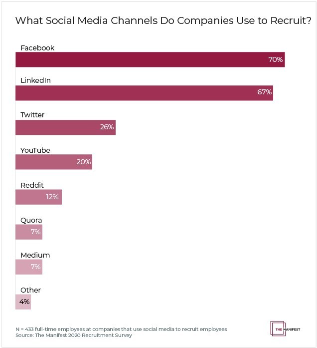 What social media channels do companies use to recruit?