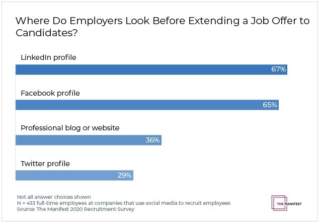 Where do employers look before extending job offer?
