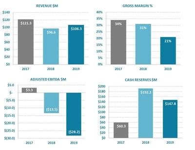 Ballard Power Systems Full Year 2019 Financial Highlights (CNW Group/Ballard Power Systems Inc.)