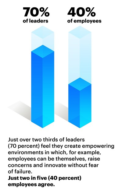 Just over two thirds of leaders (70 percent) feel they create empowering environments in which, for example, employees can be themselves, raise concerns and innovate without fear of failure. Just two in five (40 percent) employees agree. (CNW Group/Accenture)