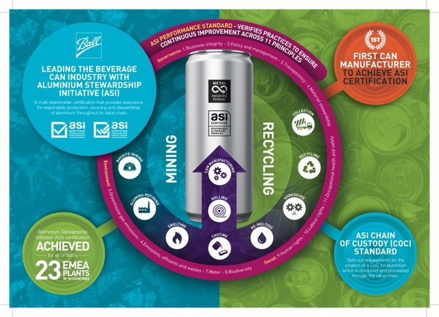 Ball Corporation is world's first aluminium can manufacturer to be certified to the Aluminium Stewardship Initiative (ASI) standards