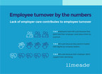 Limeade Releases 2020 Employee Care Report Uncovering Hidden Causes of Workforce Turnover