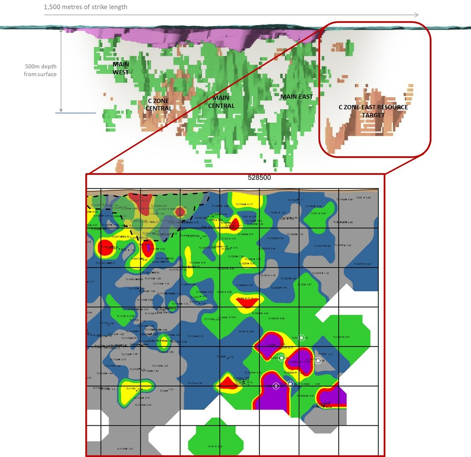 Figure 2: Goliath Gold Project C Zone Longitudinal Section of the Developing East C Zone Shoot. The updated Main Zone Longitudinal Section is available on the website. (CNW Group/Treasury Metals Inc.)