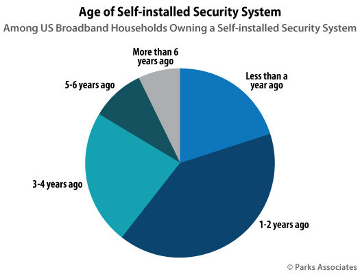 Parks Associates: Age of Self-Installed Security System