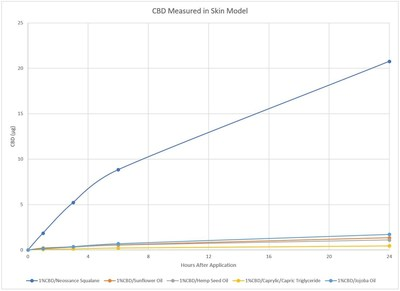 Graph represents concentration of CBD measured in the EpiSkin model at various time points comparing delivery in Neossance Squalane, Jojoba Oil, Sunflower Oil, MCT, and Hemp Seed Oil. Neossance Squalane has improved CBD penetration across all time points.