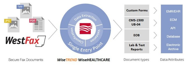 WestFax digital fax and WiseTREND WiseHEALTHCARE workflow diagram