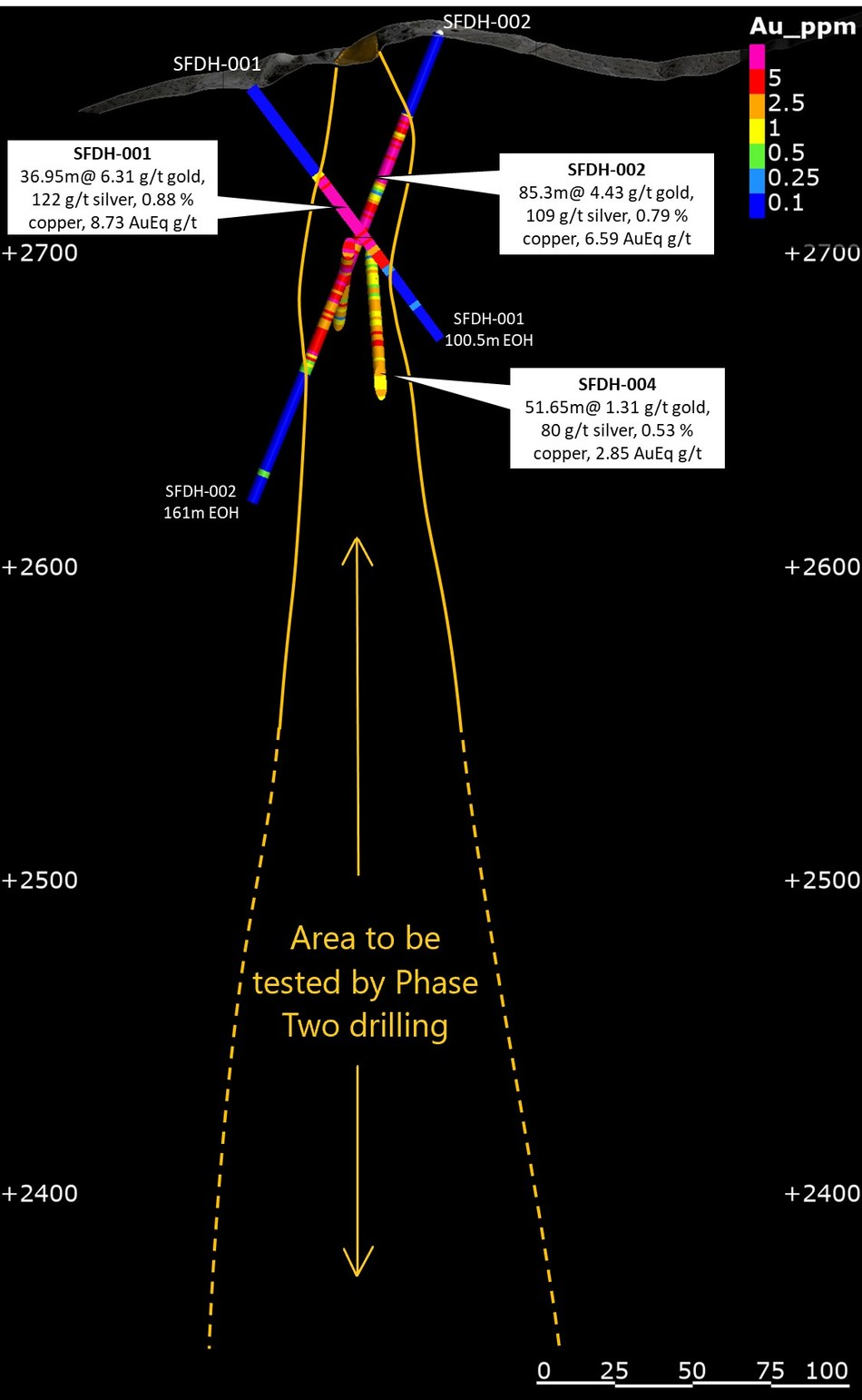 Figure 1: Projected extension at depth of the SFdLA breccia pipe. Tourmaline breccias typically form vertically-extensive pipes that increase in diameter with depth, and our Phase 2 drilling will target beneath our 2019 drill intersections, testing to a depth of ~400m below surface. (CNW Group/Turmalina Metals Corp.)