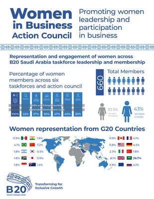 B20 Saudi Arabia profiles first ever Action Council in concert with International Women's Day
