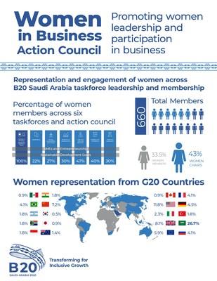 مجموعة الأعمال السعودية بي 20 تحدد أولويات مجلس سيدات الأعمال الأول في المملكة بالتوافق مع يوم المرأة العالمي