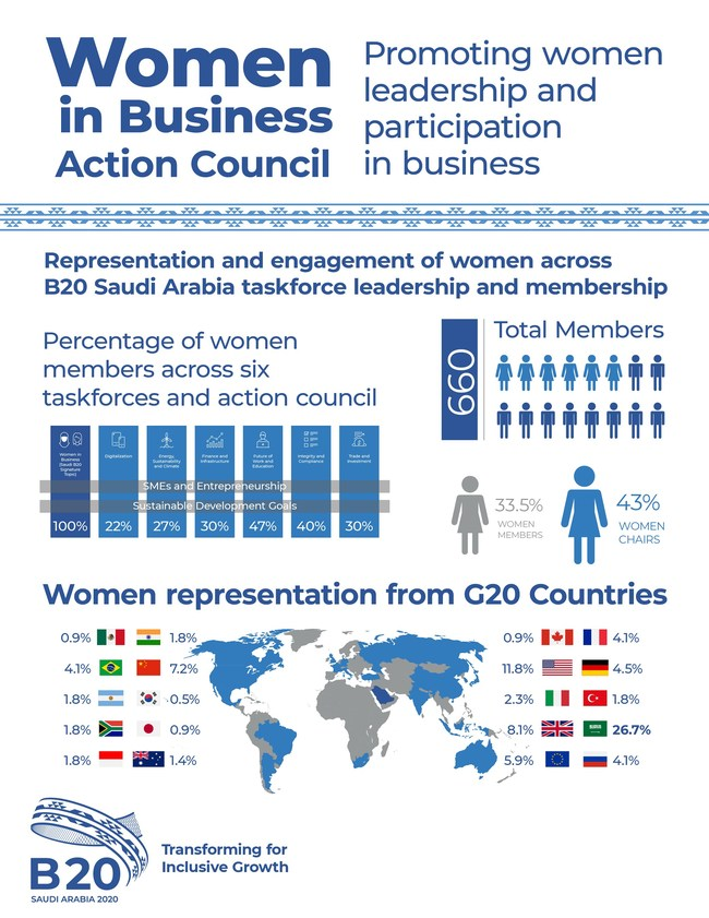 Infographic_Women_in_Business_Action