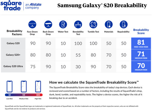 SquareTrade Galaxy S20 Breakability Scorecard
