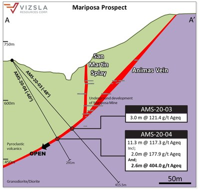 Figure 2: Cross section through the Mariposa prospect (CNW Group/Vizsla Resources Corp.)