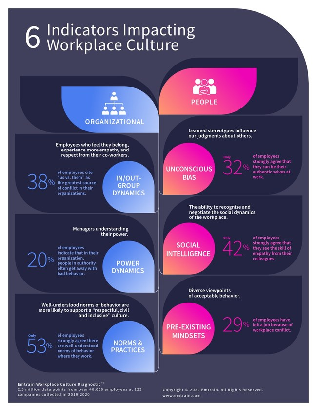 Emtrain Workplace Culture Report 2020