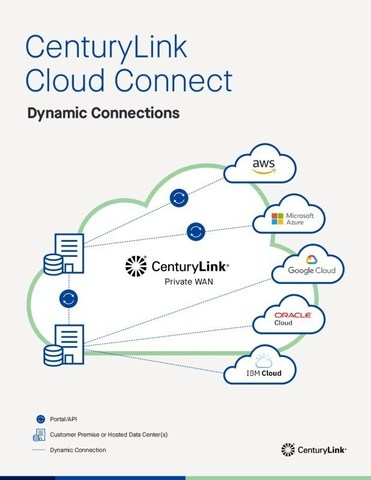 CenturyLink Cloud Connect Dynamic Connections now has access to the top cloud providers in the industry.