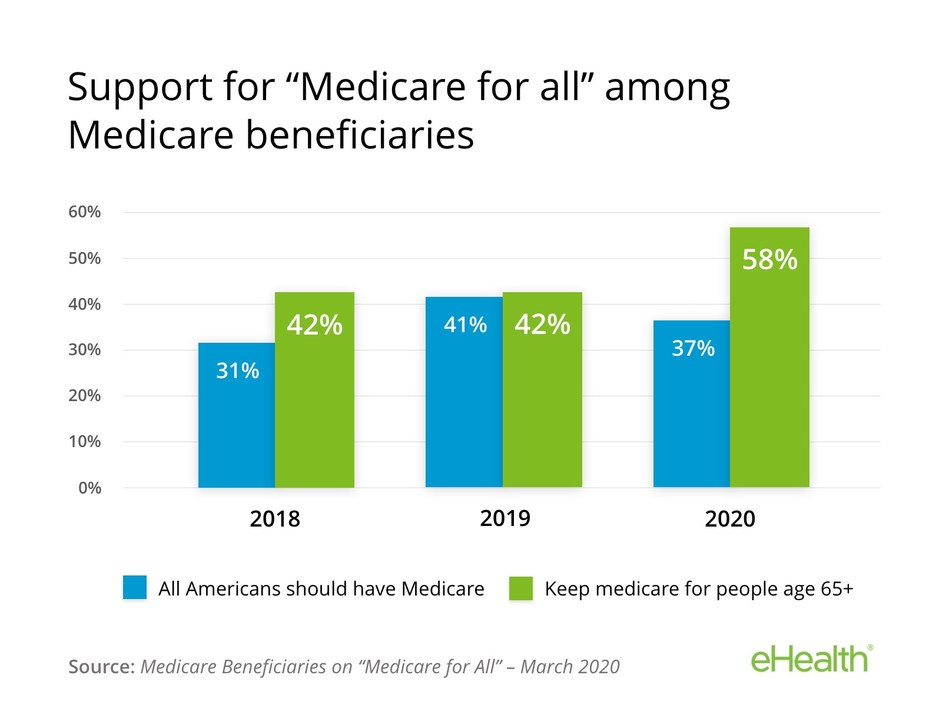 A majority of Medicare beneficiaries now say Medicare should remain primarily for people age 65+.