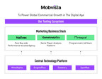 Mobvista Announces Worldwide Business Restructuring; Offers New Bespoke Services
