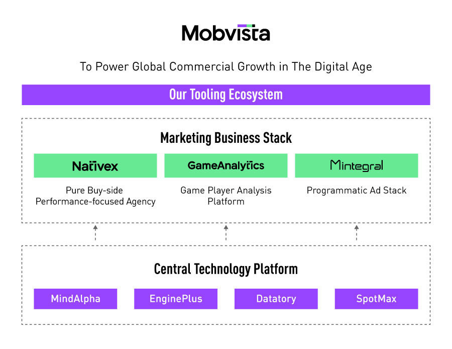 Mobvista: Our Tooling Ecosystem