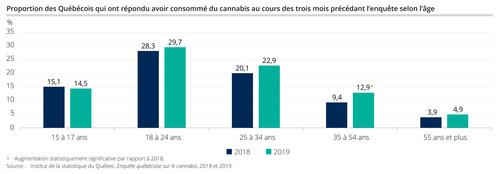 Proportion des Québécois qui ont répondu avoir consommé du cannabis au cours des trois mois précédant l'enquête selon l'âge (Groupe CNW/Institut de la statistique du Québec)