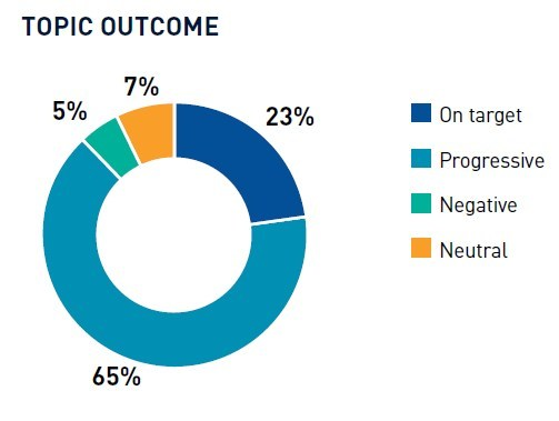 TOPIC OUTCOME (CNW Group/NEI Investments)