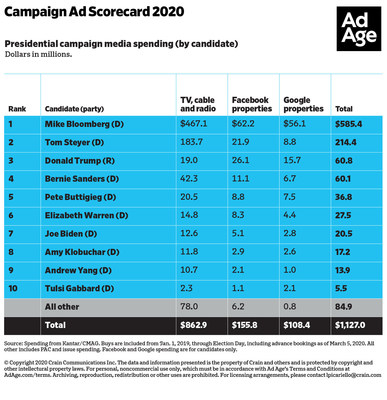 Presidential campaign media spending (by candidate)