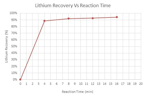 Figure 1: Lithium Recovery (%) Vs Reaction Time (min) (CNW Group/E3 Metals Corp.)