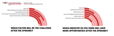 Survey on Optoelectronic Industry Expectation in 2020 Under Epidemic by CIOE-2