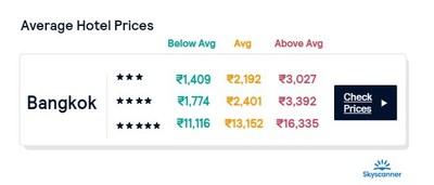 Average Hotel Prices in Bangkok