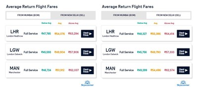 Average Return Flight Fares for Travelling to London