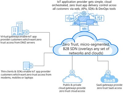 NetFoundry Launches Edge Embedded Networking